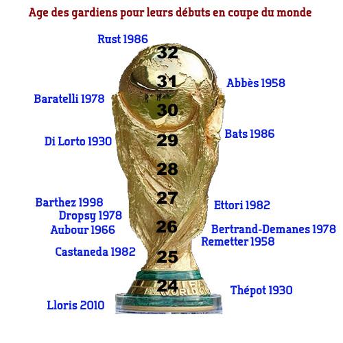 Hugo lloris gardien pr coce chroniques bleues - Tous les buts de la coupe du monde 2006 ...